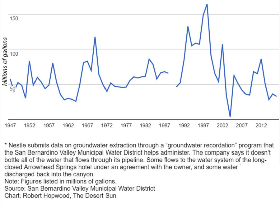 nestle-water-chart